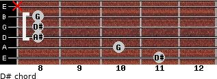 D# for guitar on frets 11, 10, 8, 8, 8, x