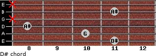 D# for guitar on frets 11, 10, 8, x, 11, x