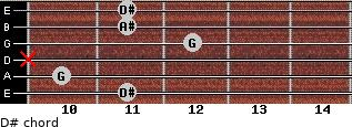 D# for guitar on frets 11, 10, x, 12, 11, 11