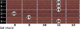D#- for guitar on frets 11, 9, 8, 11, 11, 11