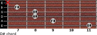 D#- for guitar on frets 11, 9, 8, 8, 7, x