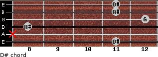 D# for guitar on frets 11, x, 8, 12, 11, 11
