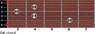 D#- for guitar on frets x, 6, 4, 3, 4, x