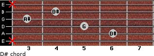D# for guitar on frets x, 6, 5, 3, 4, x
