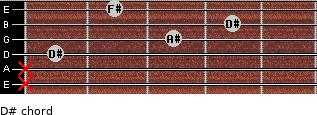 D#- for guitar on frets x, x, 1, 3, 4, 2