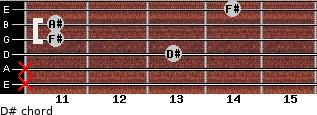 D#- for guitar on frets x, x, 13, 11, 11, 14