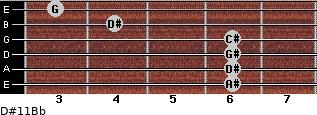 D#11/Bb for guitar on frets 6, 6, 6, 6, 4, 3