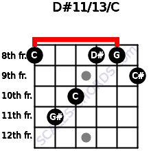 D#11/13/C for guitar on frets 8, 11, 10, 8, 8, 9