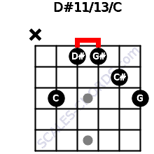 D#11/13/C for guitar on frets x, 3, 1, 1, 2, 3