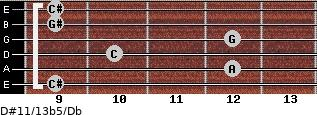 D#11/13b5/Db for guitar on frets 9, 12, 10, 12, 9, 9