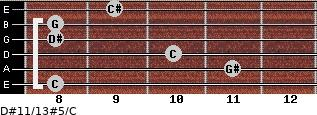 D#11/13#5/C for guitar on frets 8, 11, 10, 8, 8, 9
