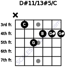 D#11/13#5/C for guitar on frets x, 3, 5, 4, 4, 4
