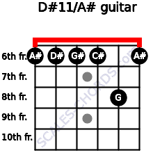 D#11/A# for guitar on frets 6, 6, 6, 6, 8, 6