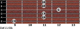 D#11/Db for guitar on frets 9, 11, 11, 12, 11, 11