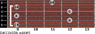 D#11b5/Db add(#5) guitar chord