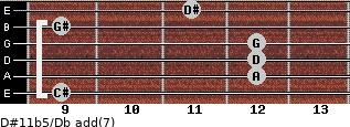 D#11b5/Db add(7) guitar chord
