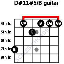 D#11#5/B for guitar on frets 7, 4, 5, 4, 4, 4