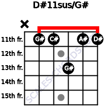 D#11sus/G# for guitar on frets x, 11, 11, 13, 11, 11