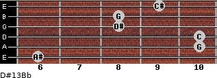 D#13/Bb for guitar on frets 6, 10, 10, 8, 8, 9