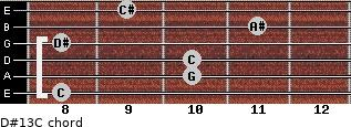 D#13/C for guitar on frets 8, 10, 10, 8, 11, 9
