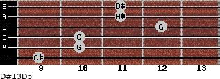 D#13/Db for guitar on frets 9, 10, 10, 12, 11, 11