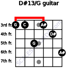 D#13/G for guitar on frets 3, 3, 5, 3, 4, 6