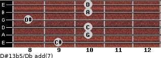 D#13b5/Db add(7) guitar chord