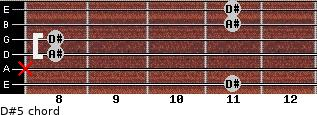 D#5 for guitar on frets 11, x, 8, 8, 11, 11
