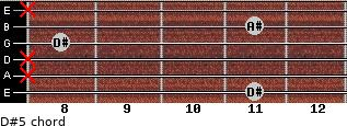 D#5 for guitar on frets 11, x, x, 8, 11, x