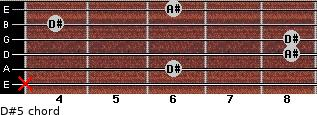 D#5 for guitar on frets x, 6, 8, 8, 4, 6