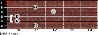 D#6 for guitar on frets 11, 10, 10, 12, 11, x