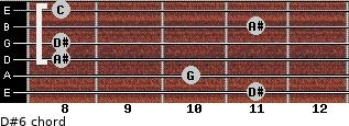 D#6/ for guitar on frets 11, 10, 8, 8, 11, 8