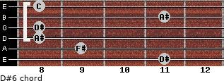 D#-6 for guitar on frets 11, 9, 8, 8, 11, 8