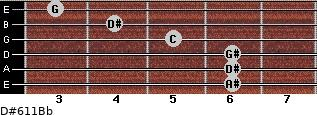 D#6/11/Bb for guitar on frets 6, 6, 6, 5, 4, 3