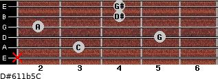 D#6/11b5/C for guitar on frets x, 3, 5, 2, 4, 4