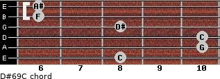 D#6/9/C for guitar on frets 8, 10, 10, 8, 6, 6