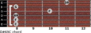 D#6/9/C for guitar on frets 8, 8, 8, 10, 8, 11