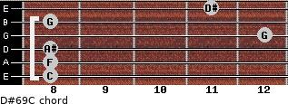 D#6/9/C for guitar on frets 8, 8, 8, 12, 8, 11