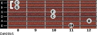 D#6/9b5 for guitar on frets 11, 12, 10, 10, 8, 8