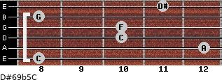 D#6/9b5/C for guitar on frets 8, 12, 10, 10, 8, 11
