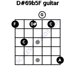 D#6/9b5/F for guitar on frets 1, 3, 1, 0, 1, 5