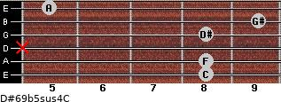 D#6/9b5sus4/C for guitar on frets 8, 8, x, 8, 9, 5