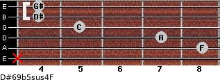D#6/9b5sus4/F for guitar on frets x, 8, 7, 5, 4, 4