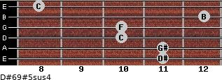D#6/9#5sus4 for guitar on frets 11, 11, 10, 10, 12, 8