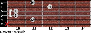 D#6/9#5sus4/Ab for guitar on frets x, 11, 10, 10, 12, 11