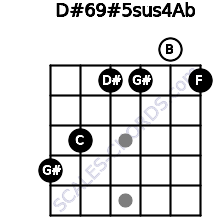 D#6/9#5sus4/Ab for guitar on frets 4, 3, 1, 1, 0, 1