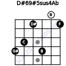 D#6/9#5sus4/Ab for guitar on frets 4, 3, 1, 4, 0, 1