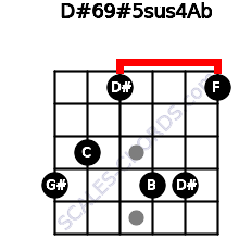 D#6/9#5sus4/Ab for guitar on frets 4, 3, 1, 4, 4, 1