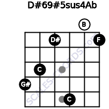 D#6/9#5sus4/Ab for guitar on frets 4, 3, 1, 5, 0, 1