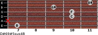 D#6/9#5sus4/B for guitar on frets 7, x, 10, 10, 9, 11